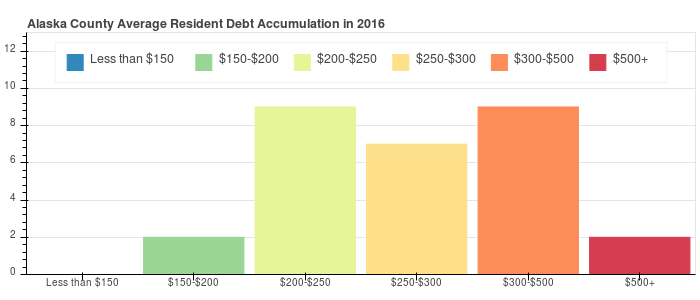 Alaska County Debt Distribution