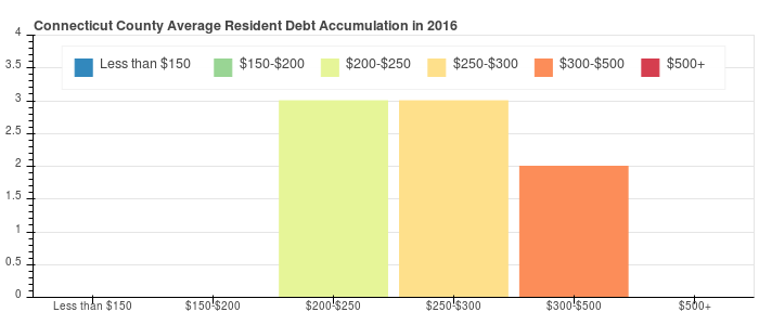Connecticut County Debt Distribution