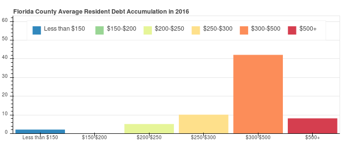 Florida County Debt Distribution
