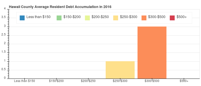 Hawaii County Debt Distribution