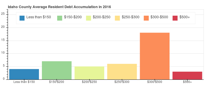 Idaho County Debt Distribution