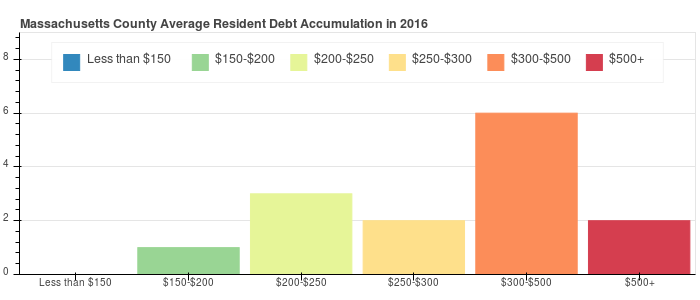 Massachusetts County Debt Distribution