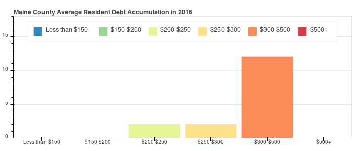 Maine County Debt Distribution