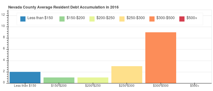 Nevada County Debt Distribution