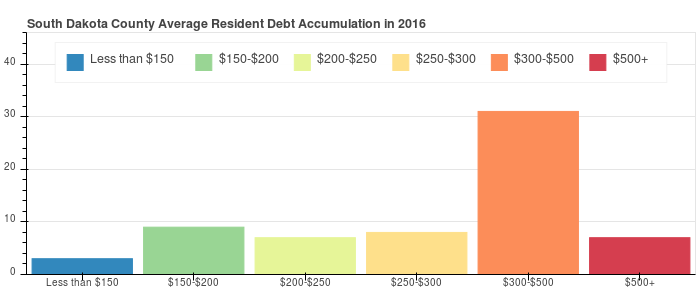 South Dakota County Debt Distribution