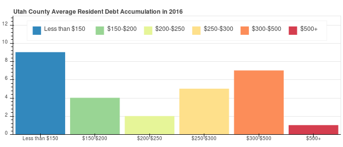 Utah County Debt Distribution