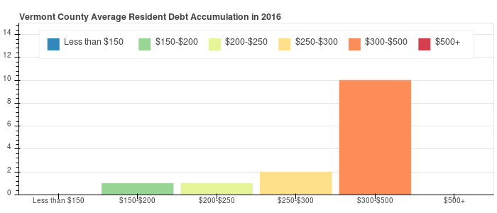 Vermont County Debt Distribution